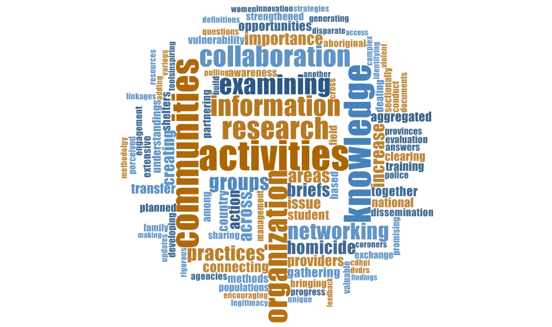 knowledge mobilization word cloud