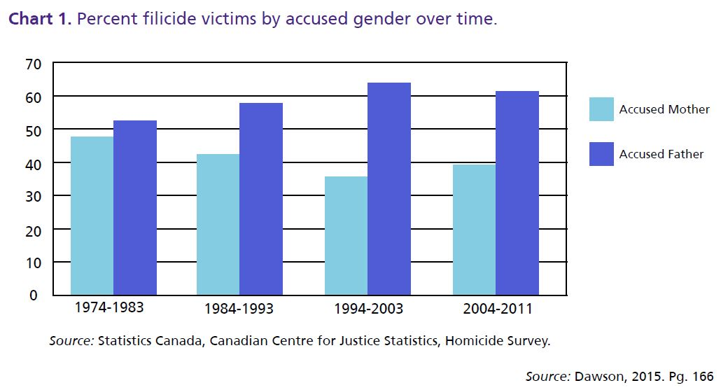 Chart 1. Percent filicide victims by accused gender over time.