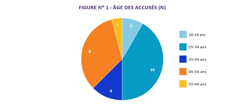FIGURE N° 1 : ÂGE DES ACCUSÉS (N) 1, 55-64 ans; 2, 25-34 ans; 10, 35-44 ans; 3, 45-54 ans; 8, 55-64 ans