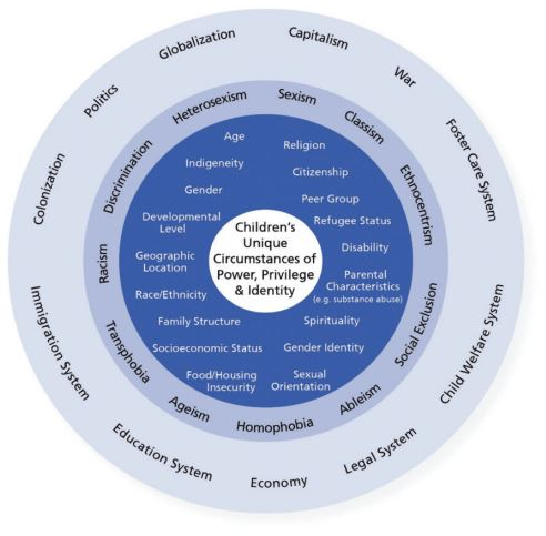Figure 1: An intersectional framework for children exposed to domestic violence