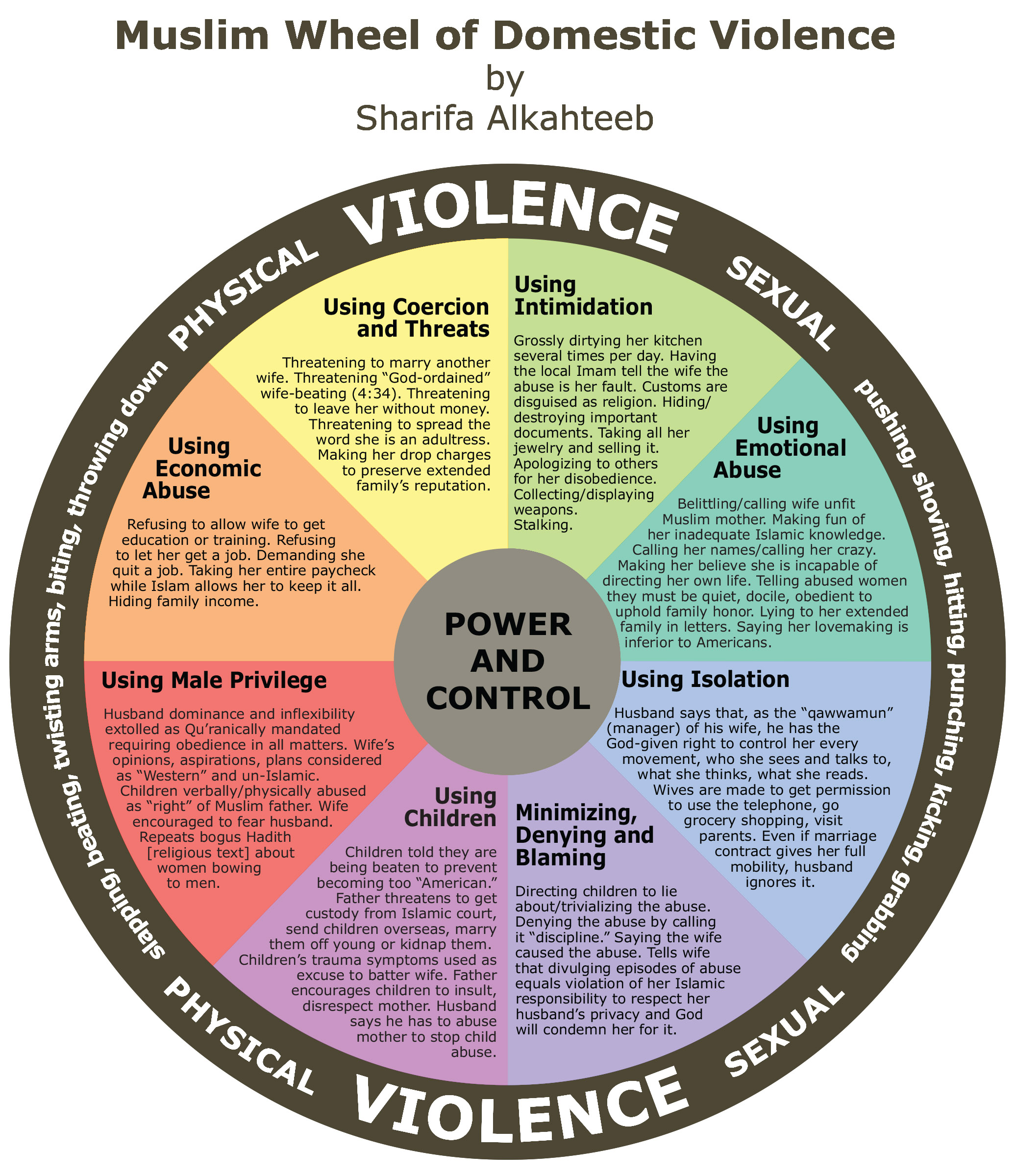 Muslim Wheel of Domestic Violence by Sharifa Alkahteeb
