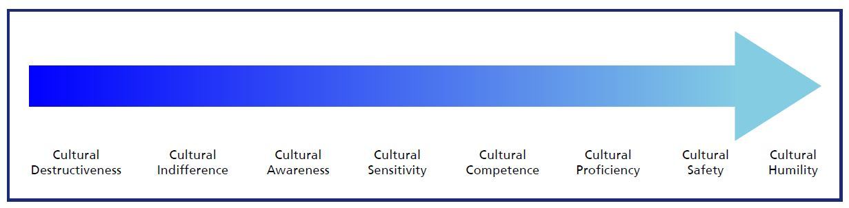 Arrow from Cultural destructiveness to cultural humility