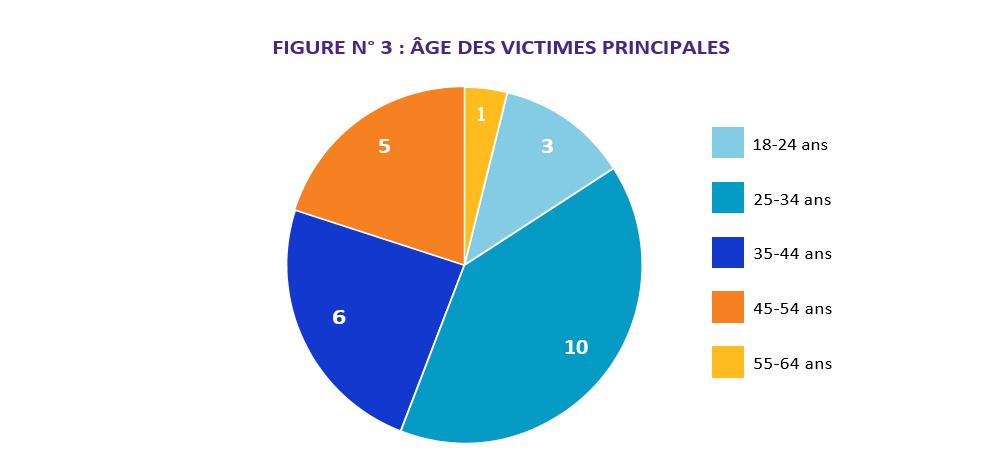 1, 55-64 ans; 3, 18-24 ans; 10, 25-34 ans; 6, 35-44 ans; 5, 45-54 ans