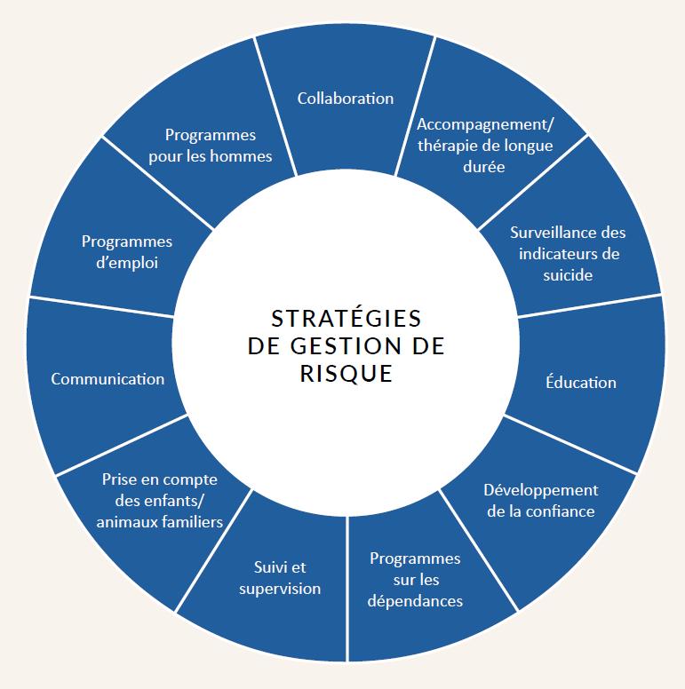 Figure №2. Stratégies de gestion de risque