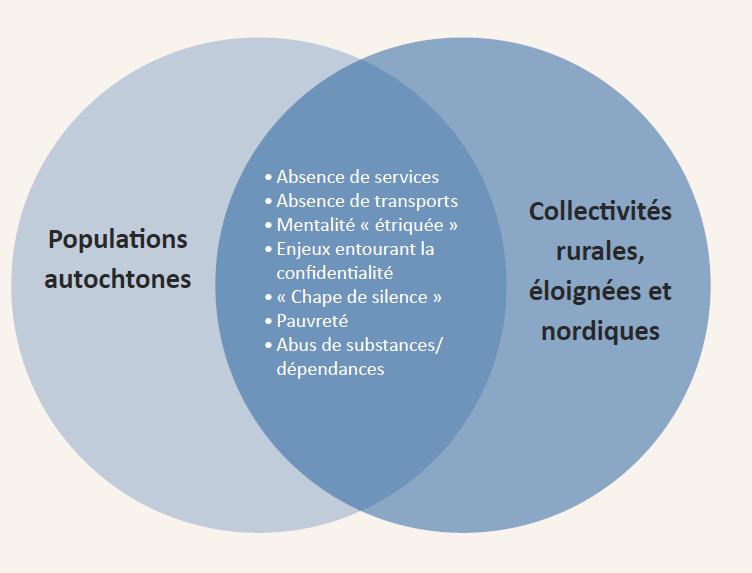 La Figure № 4 expose les freins à l'accès aux services au sein des populations autochtones et des populations rurales, éloignées et nordiques